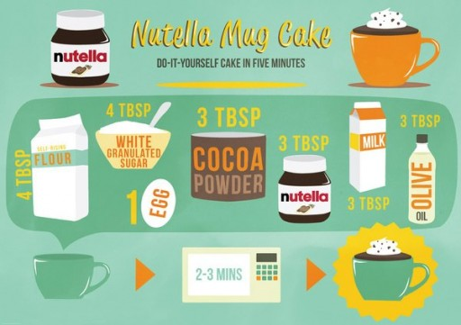 How to make nutella mug cake in five minutes step by step DIY tutorial instructions