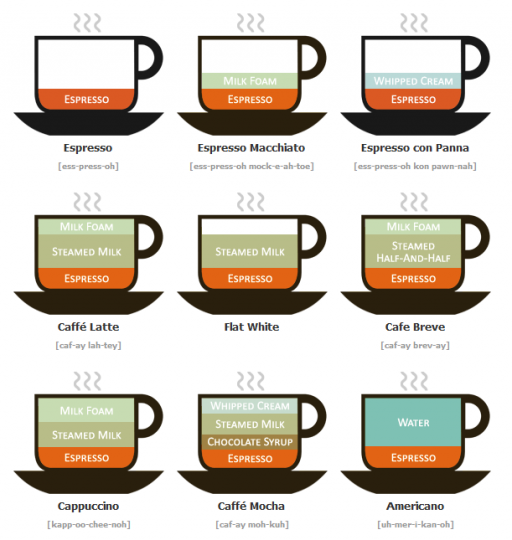 Different Types of Coffee Drinks Illustrated