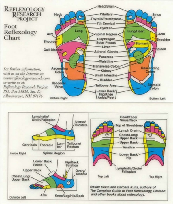 Reflexology - DIY Guide To Boost Up Health And Keep Doctors Away 8