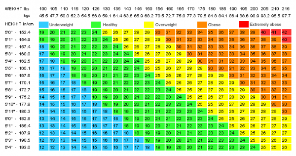 Height And Weight Chart For Women