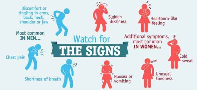 Early Warning Signs Of A Heart Attack You Should Not