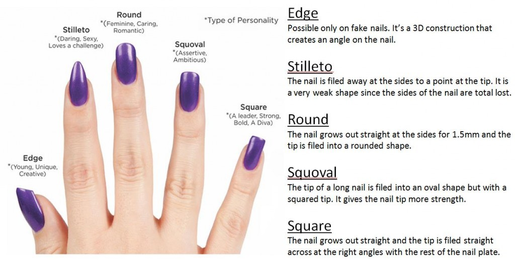 How To Create Por Nail Shapes