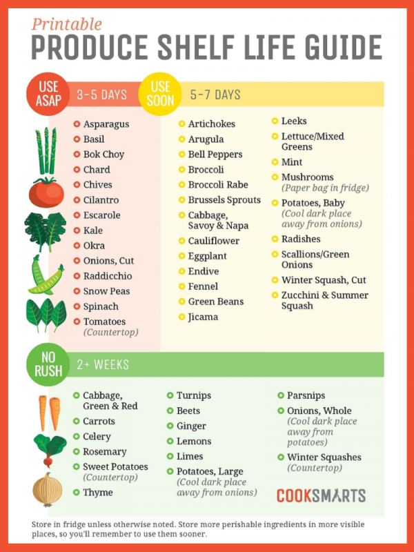 Printable Frozen Food Storage Guide 1