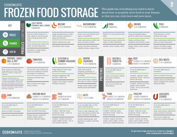 Printable Frozen Food Storage Guide 3