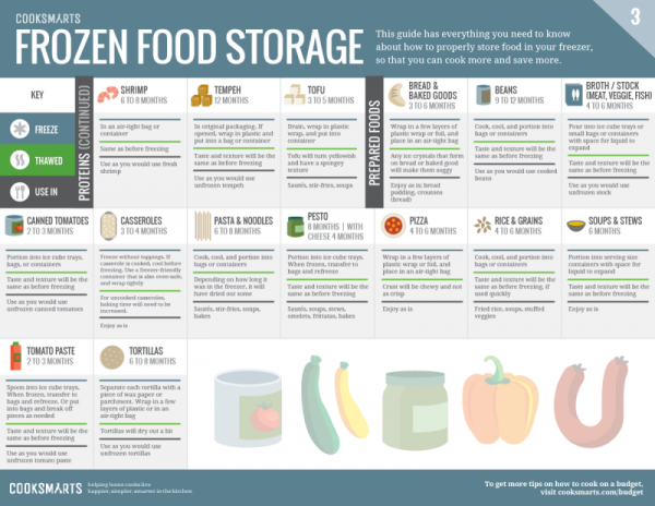 Printable Frozen Food Storage Guide 4