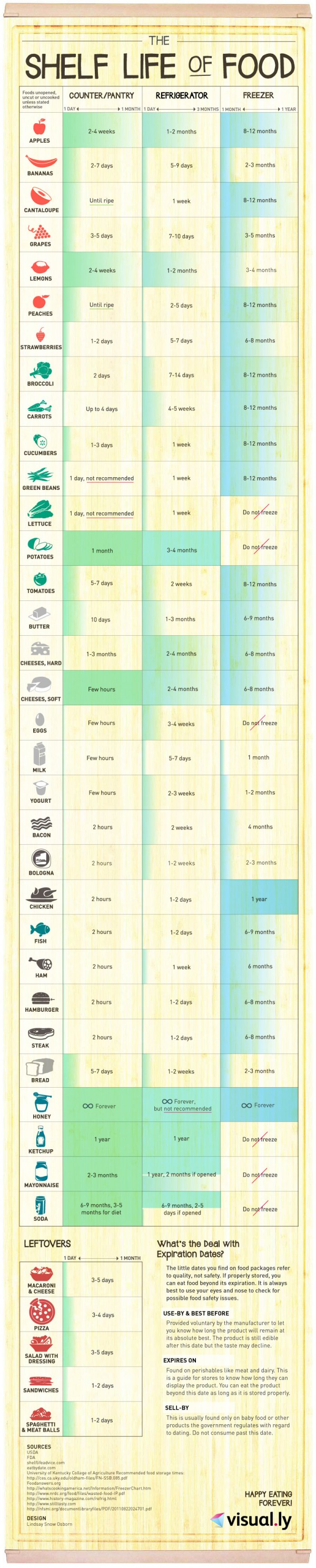 Printable Frozen Food Storage Guide 5