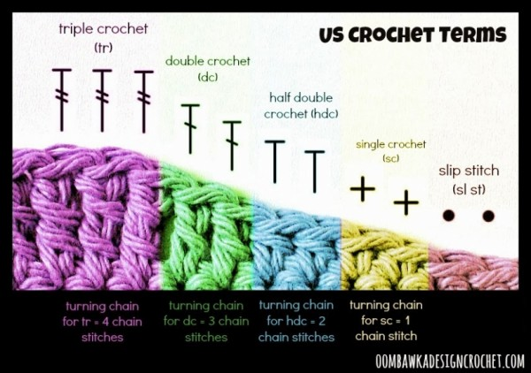 How To Crochet 3