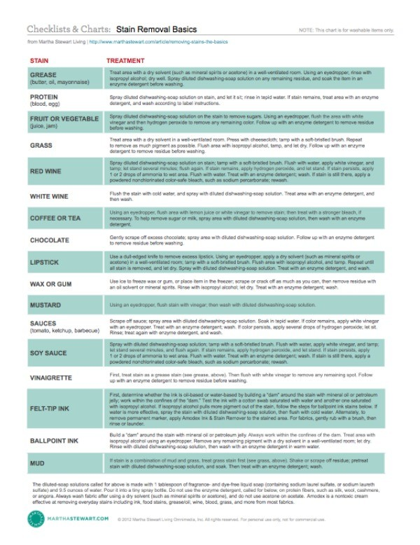 Laundry Stain Removal Cheat Sheet 2