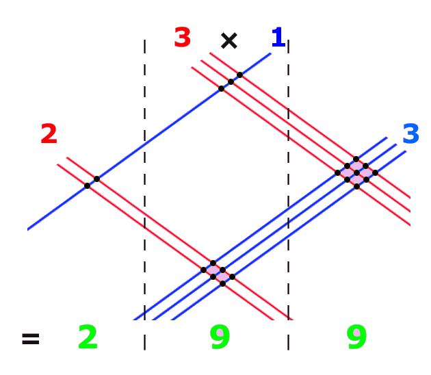 Line Multiplicator